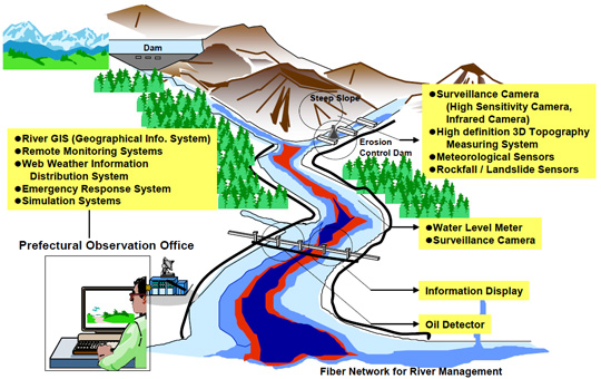 Land/River/Rainfall Observation System