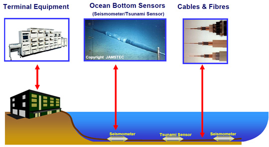 Ocean Bottom Observation System